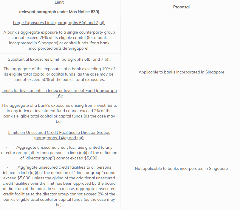 Summary of Proposals for the Application of Limits under MAS Notice 639