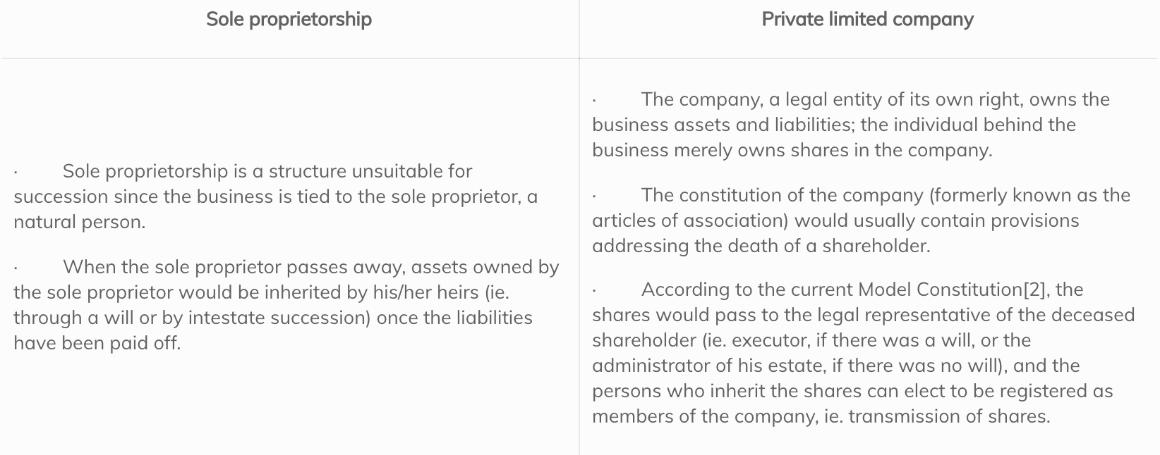 Succession in a sole proprietorship vs private limited company
