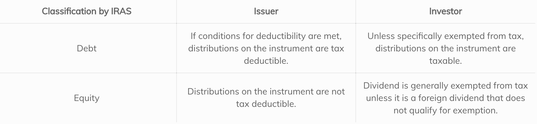 Hybrid financial instruments and the tax conundrum