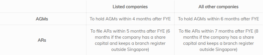 Align timelines for holding AGMs and filing ARs (targeted for implementation in early 2018)