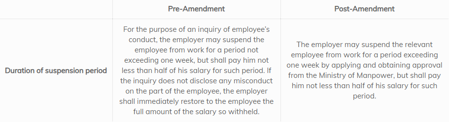 suspension during inquiry prior to dismissal, duration of suspension period