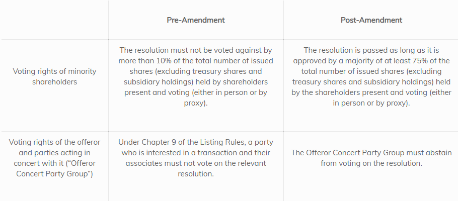 Voting Thresholds for a Voluntary Delisting Resolution