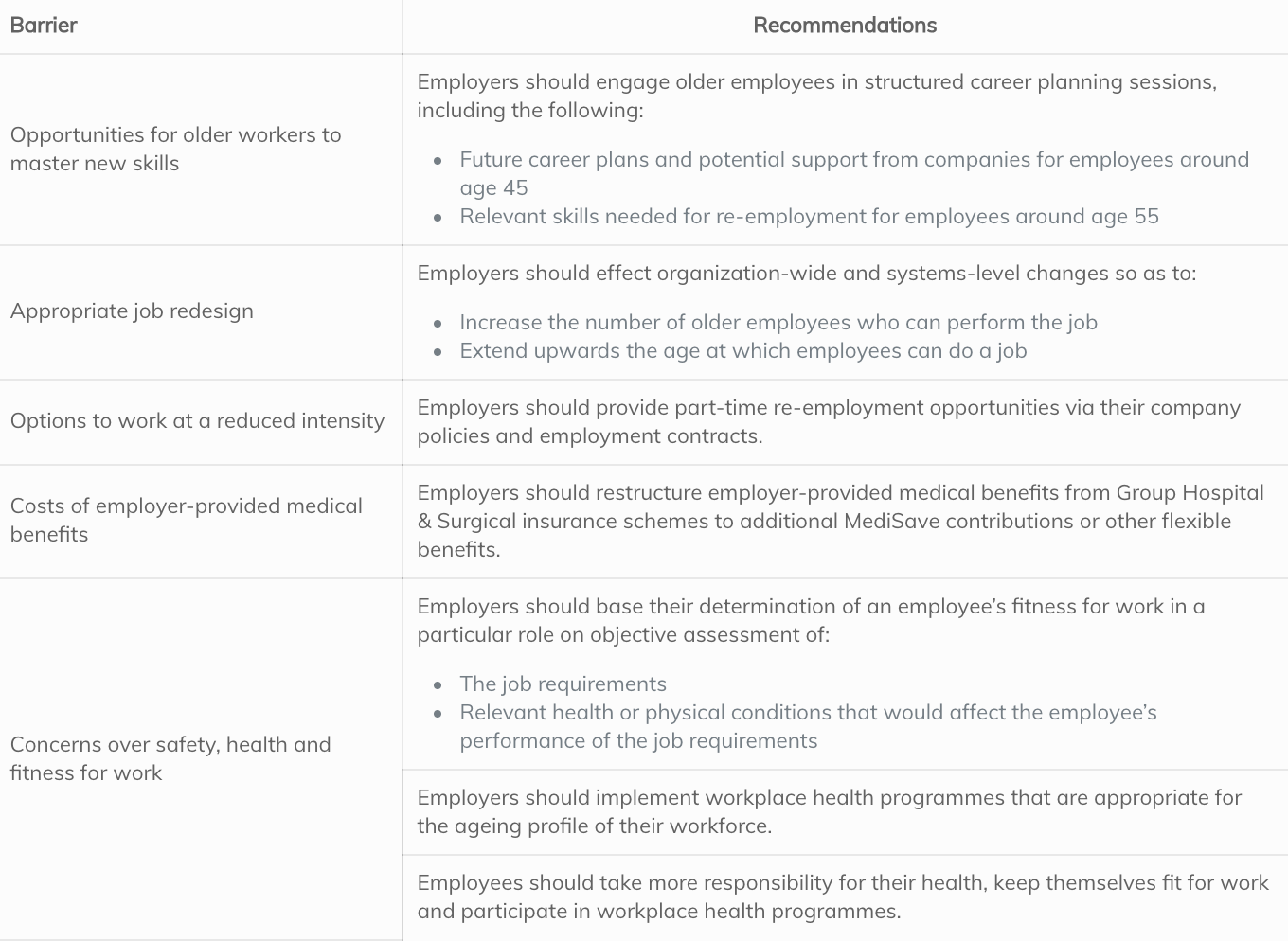 Recommendations to promote an inclusive workforce and progressive workplaces that value older workers