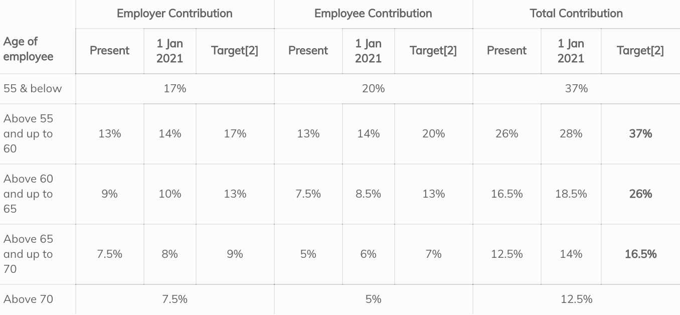 Singapore CPF Contribution Rate for Employer and Employee from 2019 to 1 Jan 2021