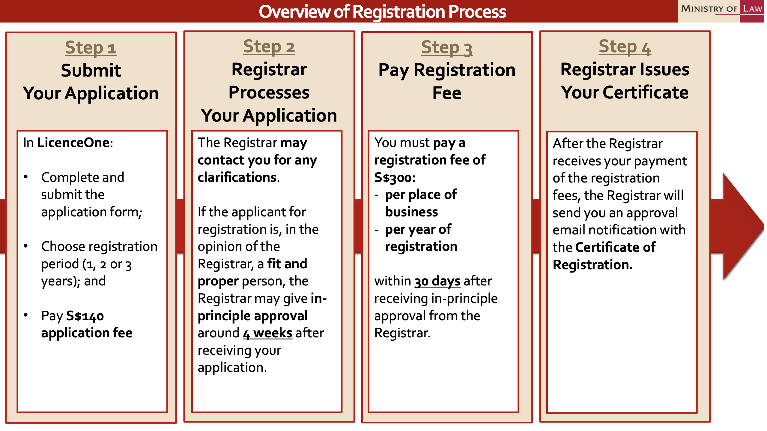 Overview of Registration Process by Ministry of Law