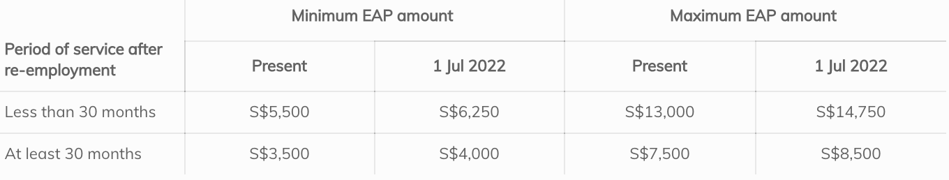 Singapore Minimum and Maximum EAP Amount from 2019 to July 2022
