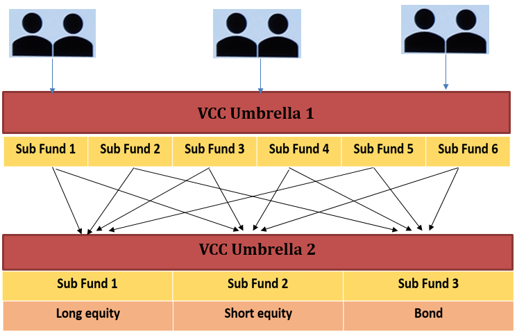 tiered structure VCC