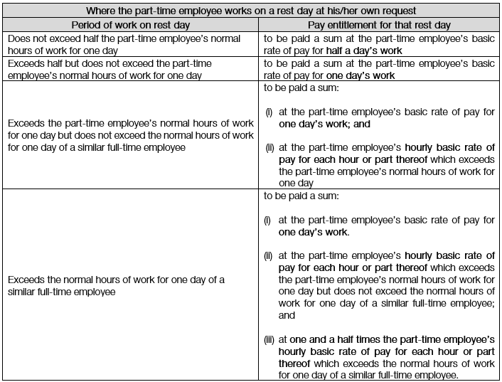 A part-time employee who is required to work on 5 or more day and works on a rest day (1)