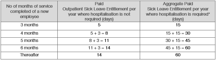 The number of days of paid sick leave a new employee is entitled to depends on his service period