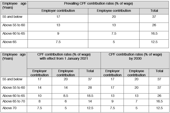 The prevailing and new CPF contribution rates from 1 January 2021 (for employees with monthly wages exceeding S$750)