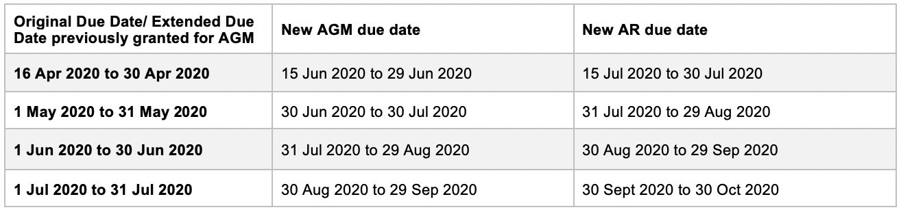 Original Due Date/ Extended Due Date previously granted for AGM
