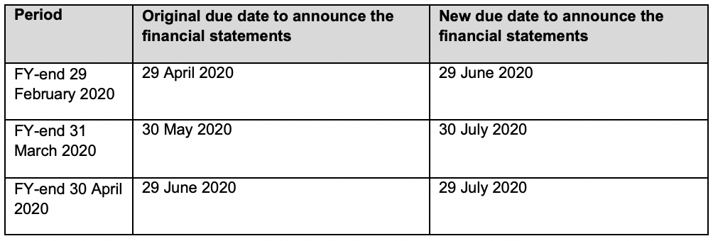 Due dates to release full year unaudited financial statements