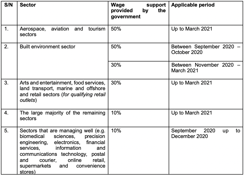 (3) Wage support provided by the Singapore government for various sectors