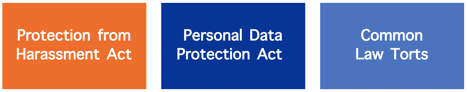 Existing legal protection for privacy in Singapore