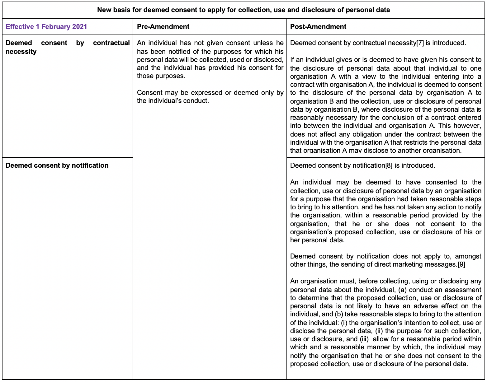 New basis for deemed consent to apply for collection, use and disclosure of personal data