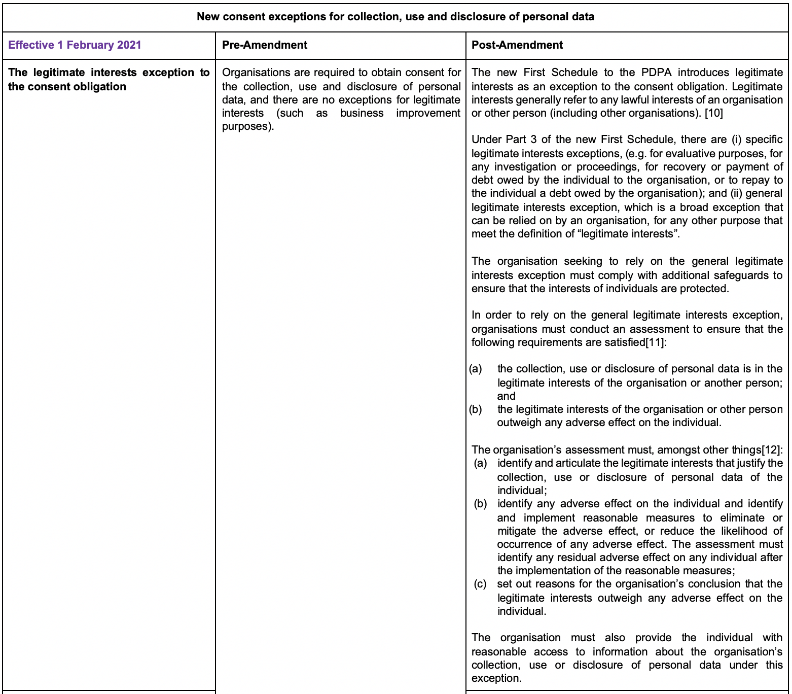 New consent exceptions for collection, use and disclosure of personal data part 1(1)