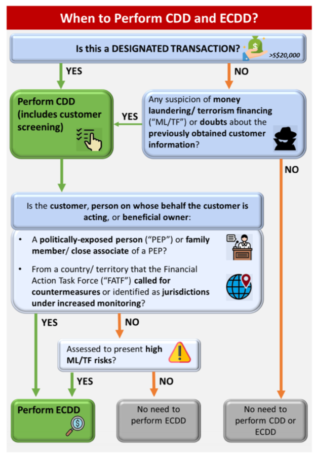 When to perform CDD and ECDD